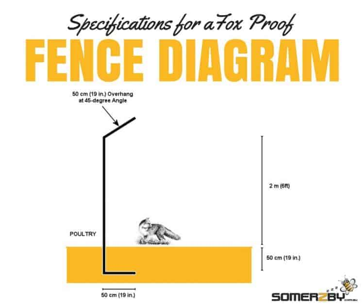 Specifications for a fox proof fence, measurements and dimensions